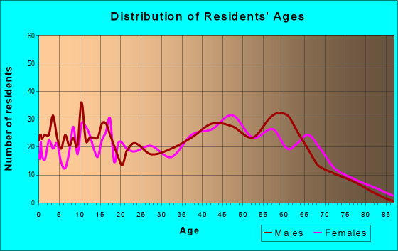 Age and Sex of Residents in zip code 30734