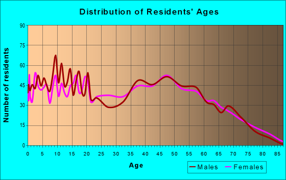 Age and Sex of Residents in zip code 30735