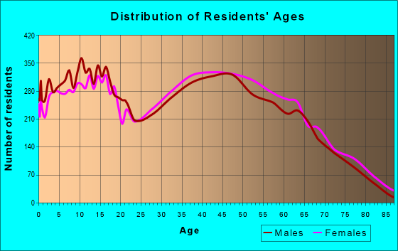Age and Sex of Residents in zip code 30736