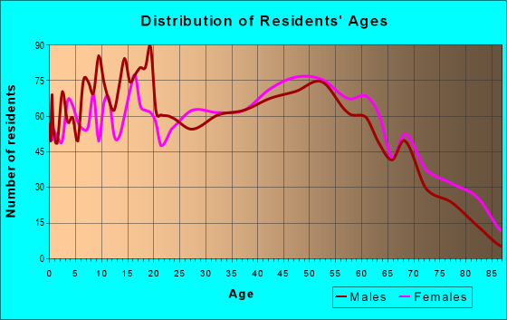 Age and Sex of Residents in zip code 30752