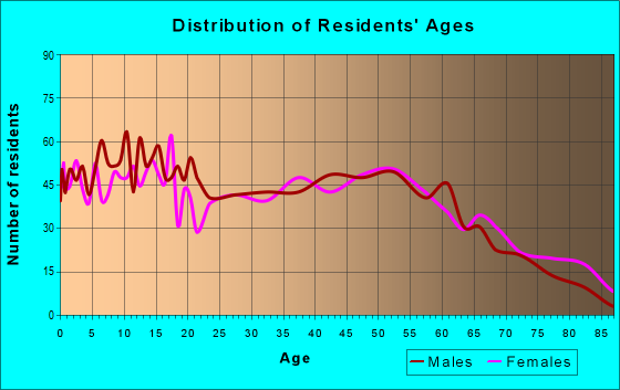 Age and Sex of Residents in zip code 30753