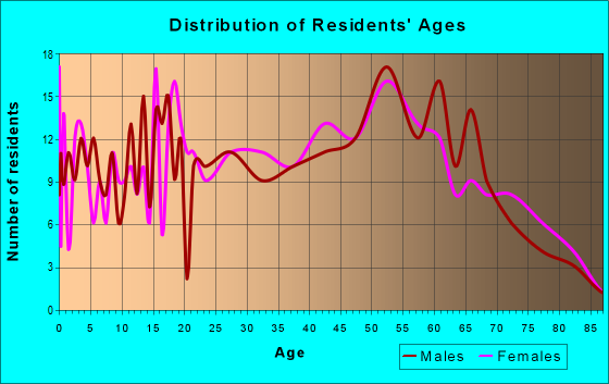 Age and Sex of Residents in zip code 30757