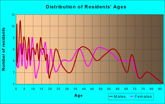 Age and Sex of Residents in zip code 30803