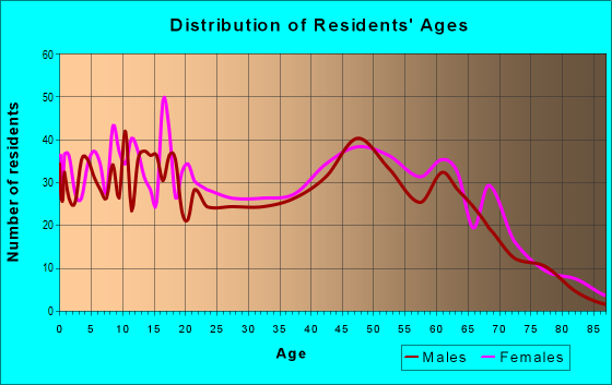 Age and Sex of Residents in zip code 30808