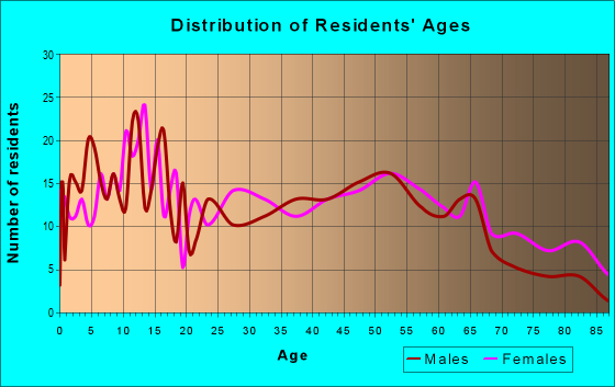 Age and Sex of Residents in zip code 30810