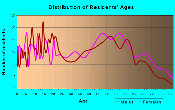 Age and Sex of Residents in zip code 30816