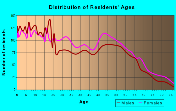 Age and Sex of Residents in zip code 30830