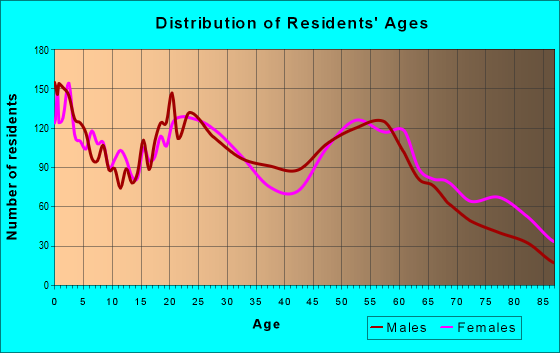 Age and Sex of Residents in zip code 30901