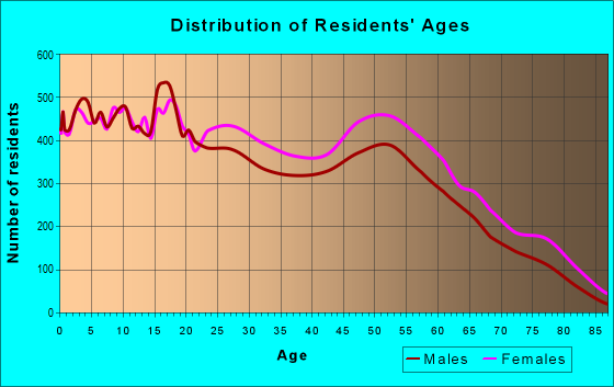 Age and Sex of Residents in zip code 30906