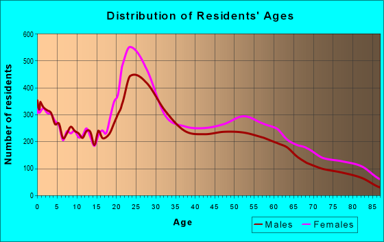 Age and Sex of Residents in zip code 30909