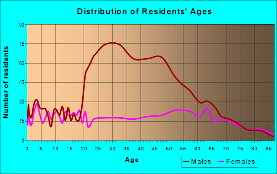 Age and Sex of Residents in zip code 31001