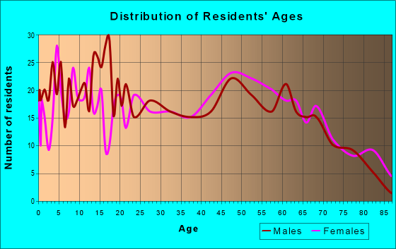 Age and Sex of Residents in zip code 31002
