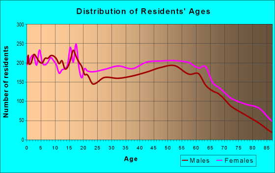 Age and Sex of Residents in zip code 31021