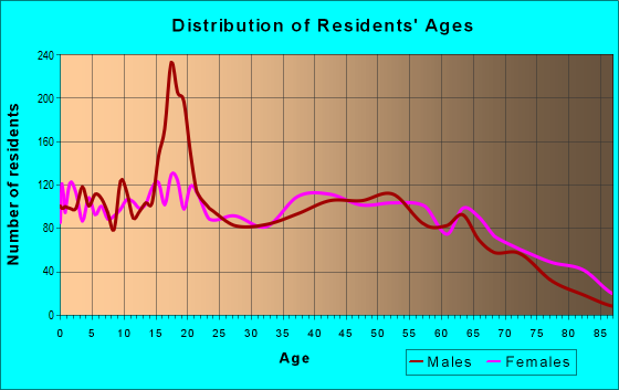 Age and Sex of Residents in zip code 31023