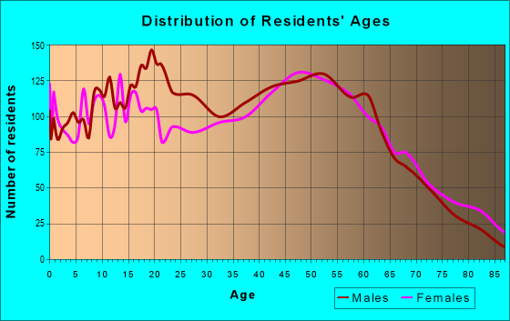 Age and Sex of Residents in zip code 31029