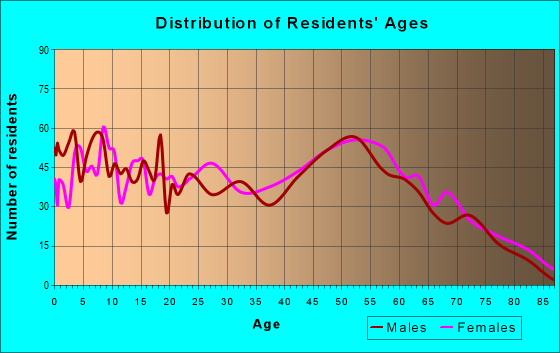 Age and Sex of Residents in zip code 31031
