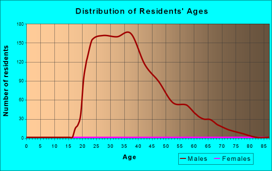 Age and Sex of Residents in zip code 31034