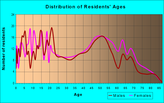 Age and Sex of Residents in zip code 31042