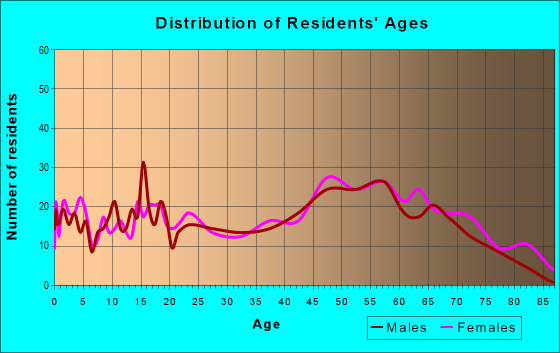 Age and Sex of Residents in zip code 31044
