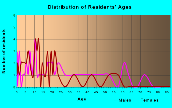 Age and Sex of Residents in zip code 31051