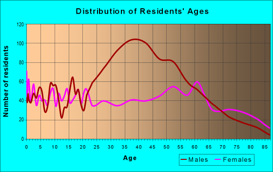 Age and Sex of Residents in zip code 31055