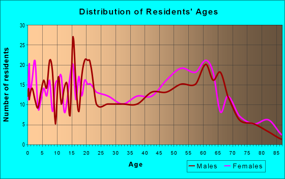 Age and Sex of Residents in zip code 31057