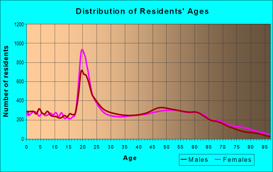 Age and Sex of Residents in zip code 31061