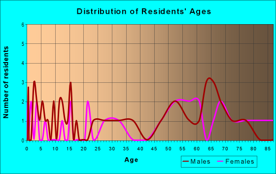 Age and Sex of Residents in zip code 31067