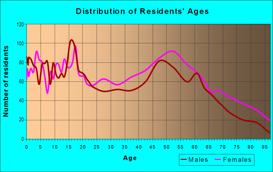 Age and Sex of Residents in zip code 31082