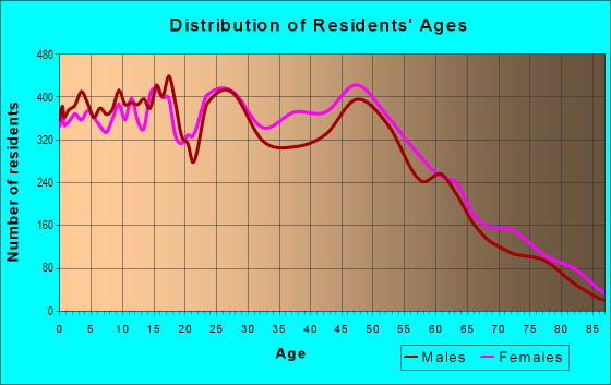 Age and Sex of Residents in zip code 31088
