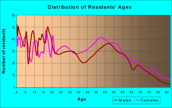 Age and Sex of Residents in zip code 31089