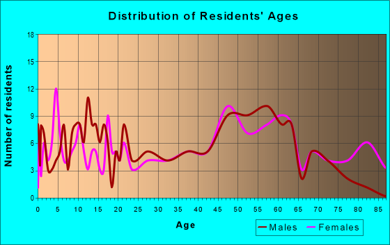 Age and Sex of Residents in zip code 31090