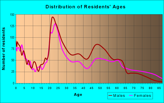 Age and Sex of Residents in zip code 31201