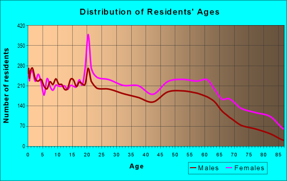 Age and Sex of Residents in zip code 31204