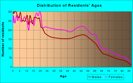 Age and Sex of Residents in zip code 31206
