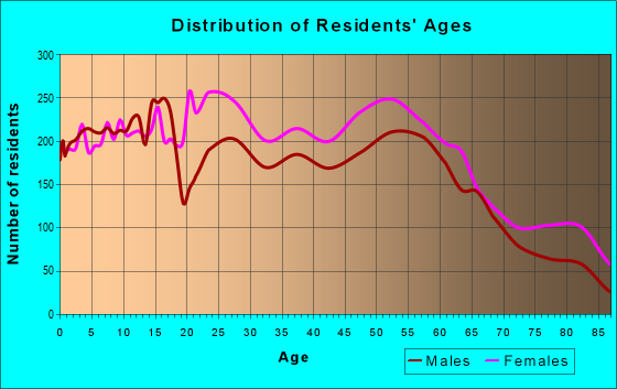 Age and Sex of Residents in zip code 31210
