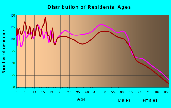 Age and Sex of Residents in zip code 31211