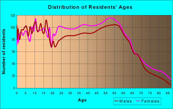 Age and Sex of Residents in zip code 31220