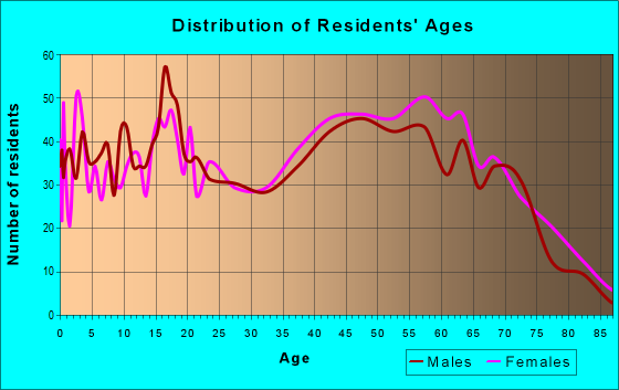 Age and Sex of Residents in zip code 31305
