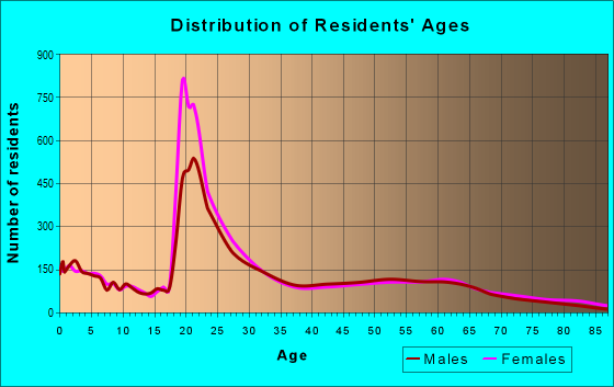 Age and Sex of Residents in zip code 31401