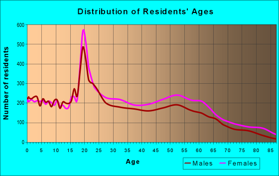 Age and Sex of Residents in zip code 31404