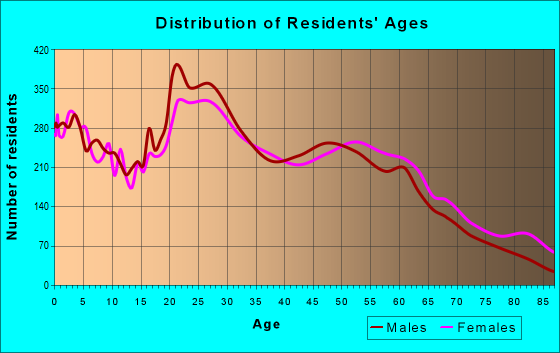 Age and Sex of Residents in zip code 31405