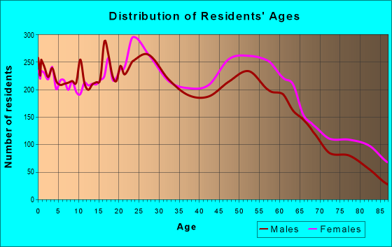 Age and Sex of Residents in zip code 31406