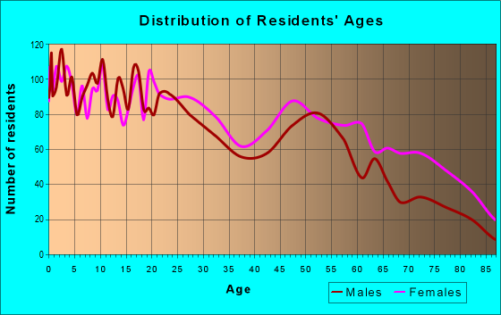 Age and Sex of Residents in zip code 31415