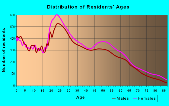 Age and Sex of Residents in zip code 31419