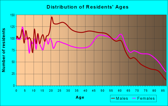 Age and Sex of Residents in zip code 31501