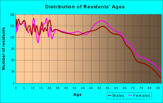 Age and Sex of Residents in zip code 31503