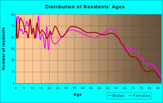 Age and Sex of Residents in zip code 31510