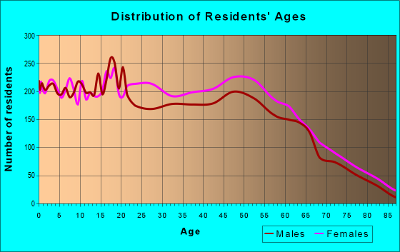 Age and Sex of Residents in zip code 31525