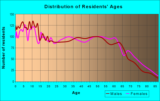 Age and Sex of Residents in zip code 31539